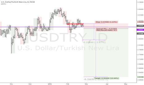 USDTRY: USDTRY: Offering interesting downside