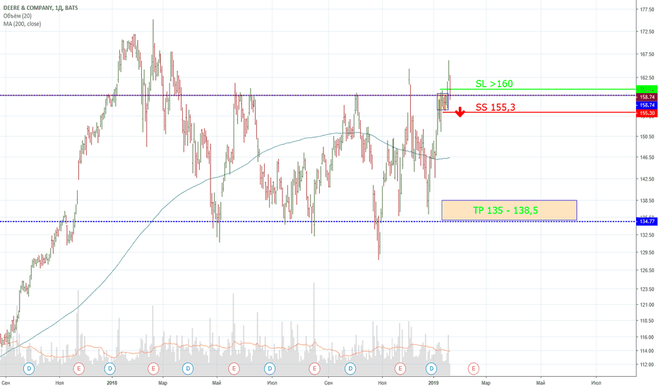 DE: SellShort DE (США) ТФ 1д
