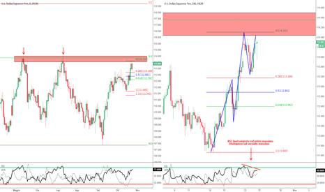 USDJPY: USD/JPY - Possibilità di short contro-trend