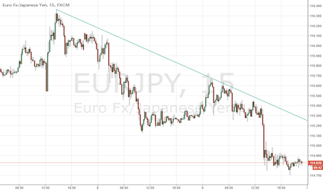 EURJPY: sell on rallies