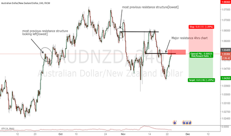 AUDNZD: waiting for agressive entry[breakout condition]bearishengulfing