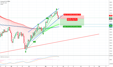 DE30EUR: Completion of ABCD pattern and Inside Bar in the daily