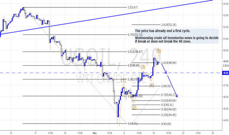 USOIL: THE END OF THE RALLY?
