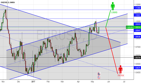 EURUSD: Little competition between two traders