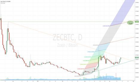 ZECBTC: Don't forget about Zcash!
