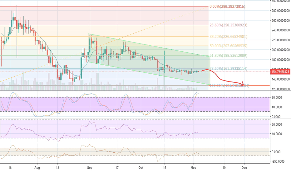DASHUSD: DASH going directly to a support.