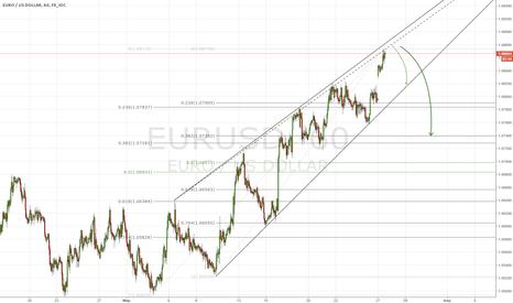 EURUSD: Short EU
