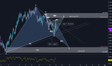 NZDUSD: Pattern based trade setup for a back to back short & long trade