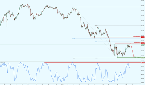 USDJPY: USDJPY testing major resistance, keep an eye on this setup!