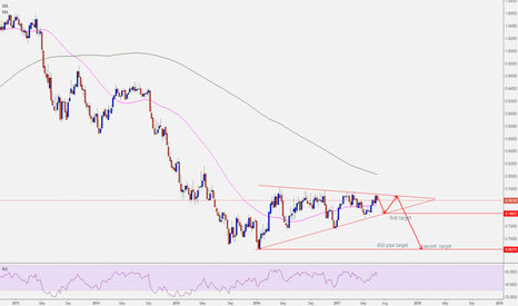 AUDUSD:  AUDUSD bearish triangle ON WEEKLY CHART