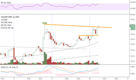 CELG: Promising setup for higher prices