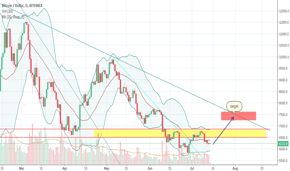 BTCUSD: Long position for $7500 mid august