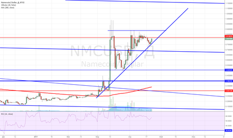 NMCUSD: Покупаем Неймкоин от восходящего тренда