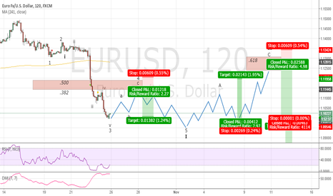 EURUSD: Looking For Shorts -- Maybe A Small Long This Week ???
