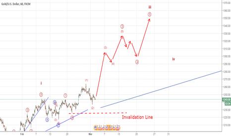 XAUUSD: Gold a rally seems likely (Elliott Wave Analysis)