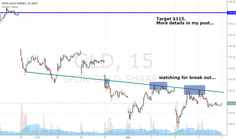 GLD: $GLD Gold Will Surge $50 When The Commodity Clears This