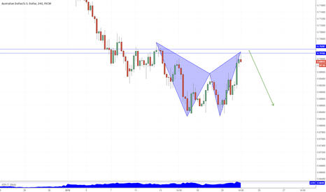 AUDUSD: AUDUSD Bearish Bat Pattern on 4hr Chart