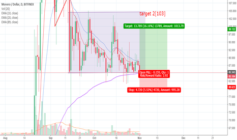 XMRUSD: monero/dollor positional setup in oscillating market.