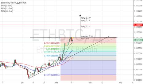 ETHBTC: eth BTC