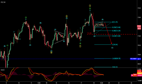 CL1!: Wave 4 Might Have Started (alternative wave count)