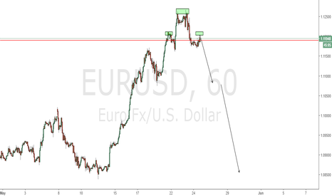 EURUSD: EURUSD Bearish Libra Pattern