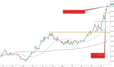 USDTRY: The Bulls Continue to Gain Strength on The USDTRY