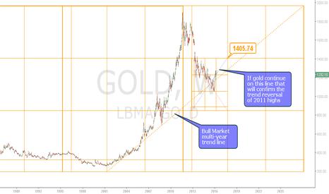 LBMA/GOLD: Gold Trend Reversal