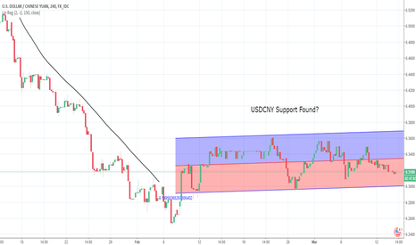 USDCNY: US China Trade War - Has the USDCNY Found Support?