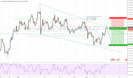 CADCHF: CADCHF Bearish Trend Continuation