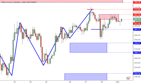ETHUSD: ETHUSD Perspective And Levels: Selling Structure But No Selling.