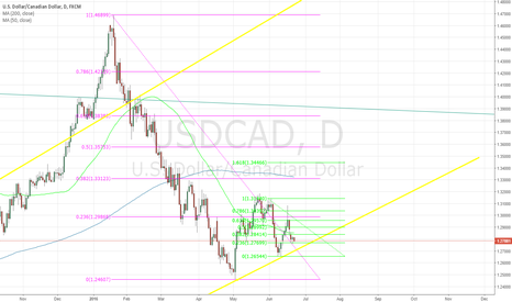 USDCAD: possible usdcad bounce
