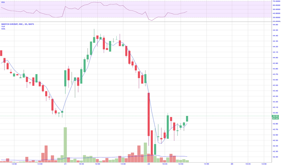 MTCH: $MTCH looks to be clawing its way back