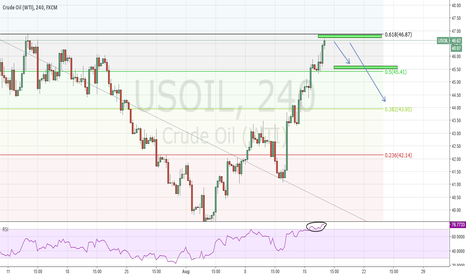 USOIL: WTI OIL - SHORT 4H
