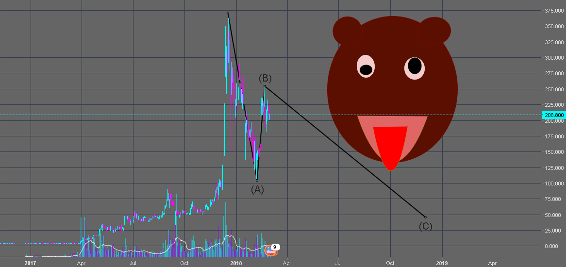 sorry for ltc hoddlerz but bears in control