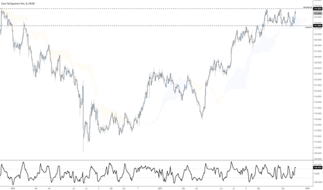 EURJPY: Mercado em range...