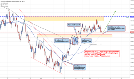 AUDNZD: AUD/NZD Long Opportunity at Support Zone
