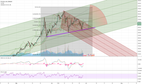 BTCUSD: BTC/USD - Projection