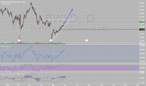 BWLD: Strong uptrend