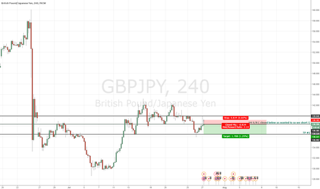 GBPJPY: GBPJPY MOVING TO THE DOWNSIDE