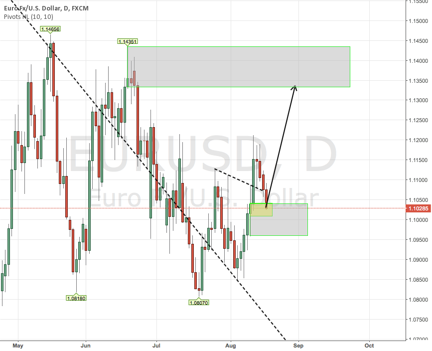 eur use long from demand zone broken tl