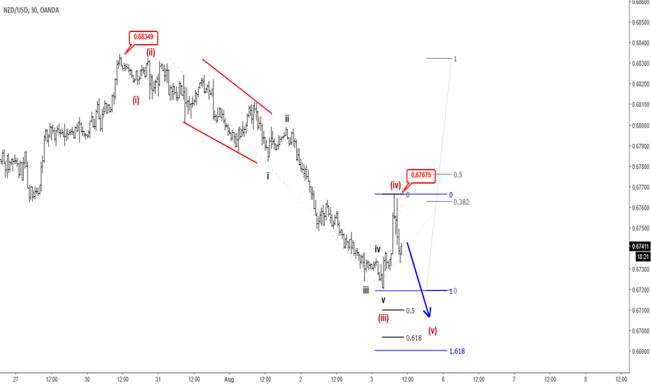 NZDUSD: Elliott wave Analysis: NZDUSD Update