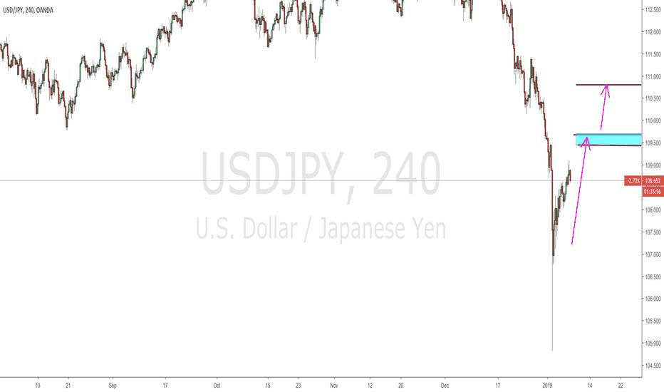 USDJPY: $JPYUSD - 240 min.