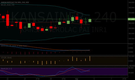 KANSAINER: KANSAI NEROLAC BUY 371 TARGET 390 STOP AT 360