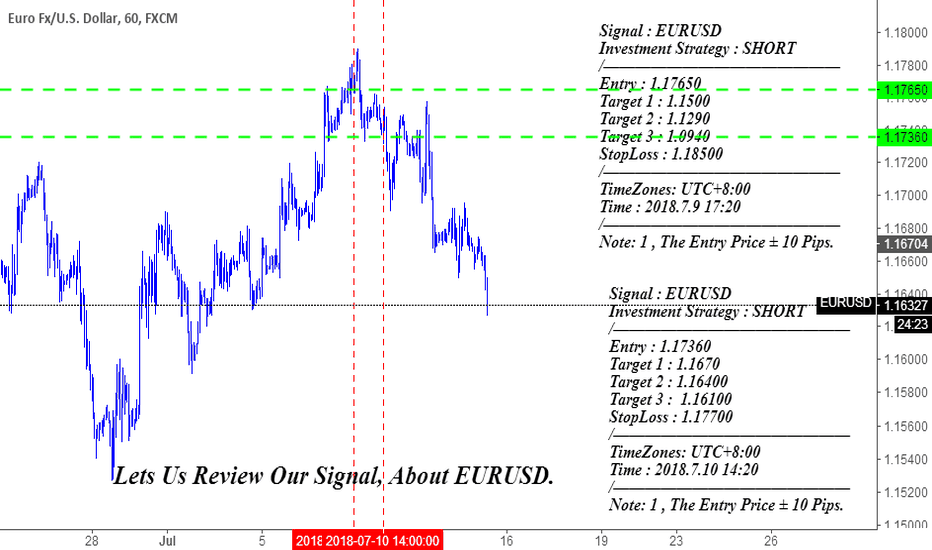 EURUSD: Lets Us Review Our Signal, About EURUSD.