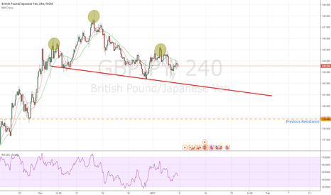 GBPJPY: GBP/JPY 4 Hour Head And Shoulders