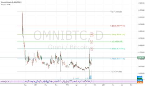 OMNIBTC: $OMNI Short Term Targets