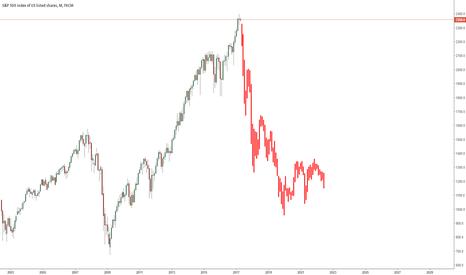 SPX500: Applying Nikkei's 90's Crash to SPX500