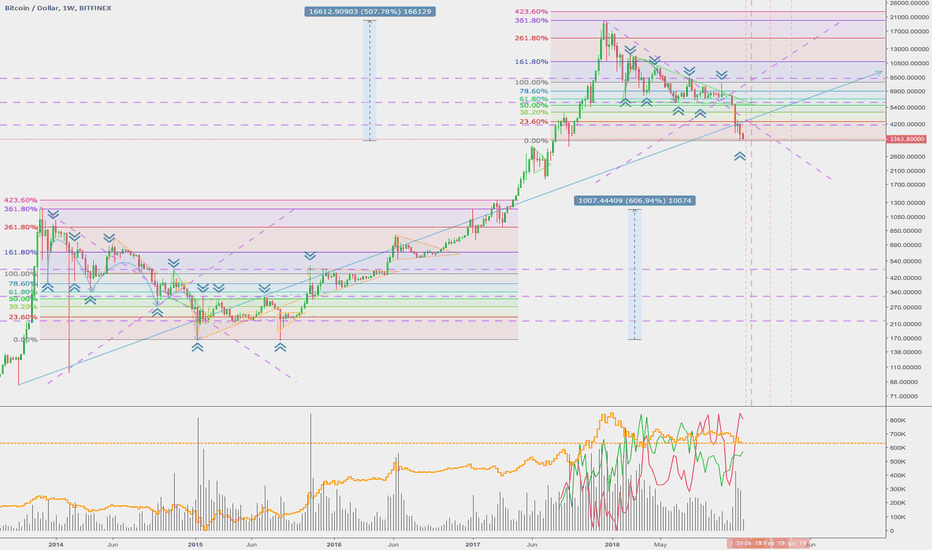 """BTCUSD: The """"Bottom"""" bottom is in... and no one is buying"""