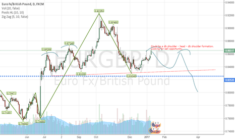 EURGBP: SHS formation/ probability for short trade