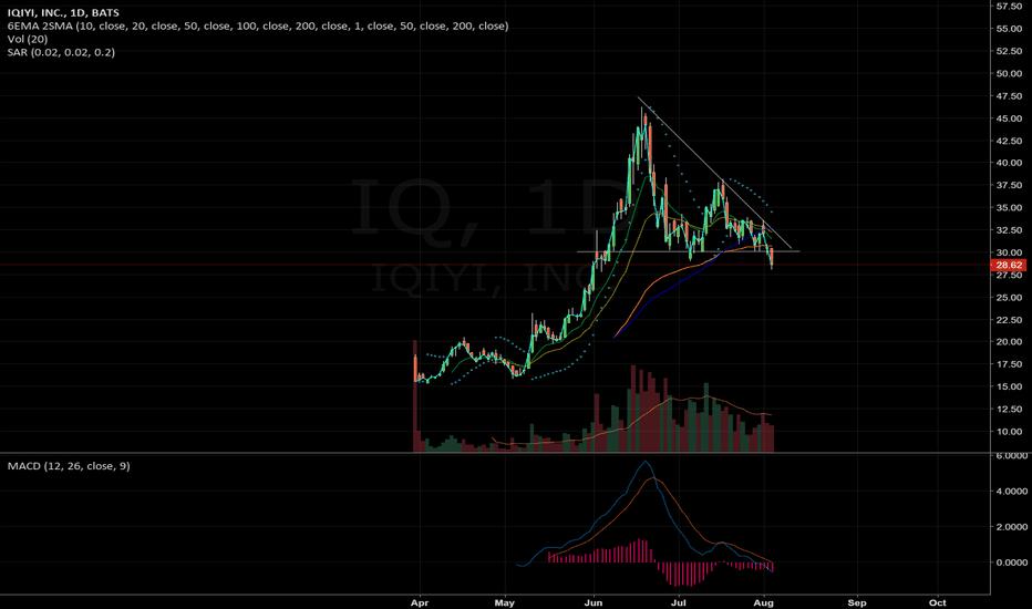 IQ: triangle breakdown